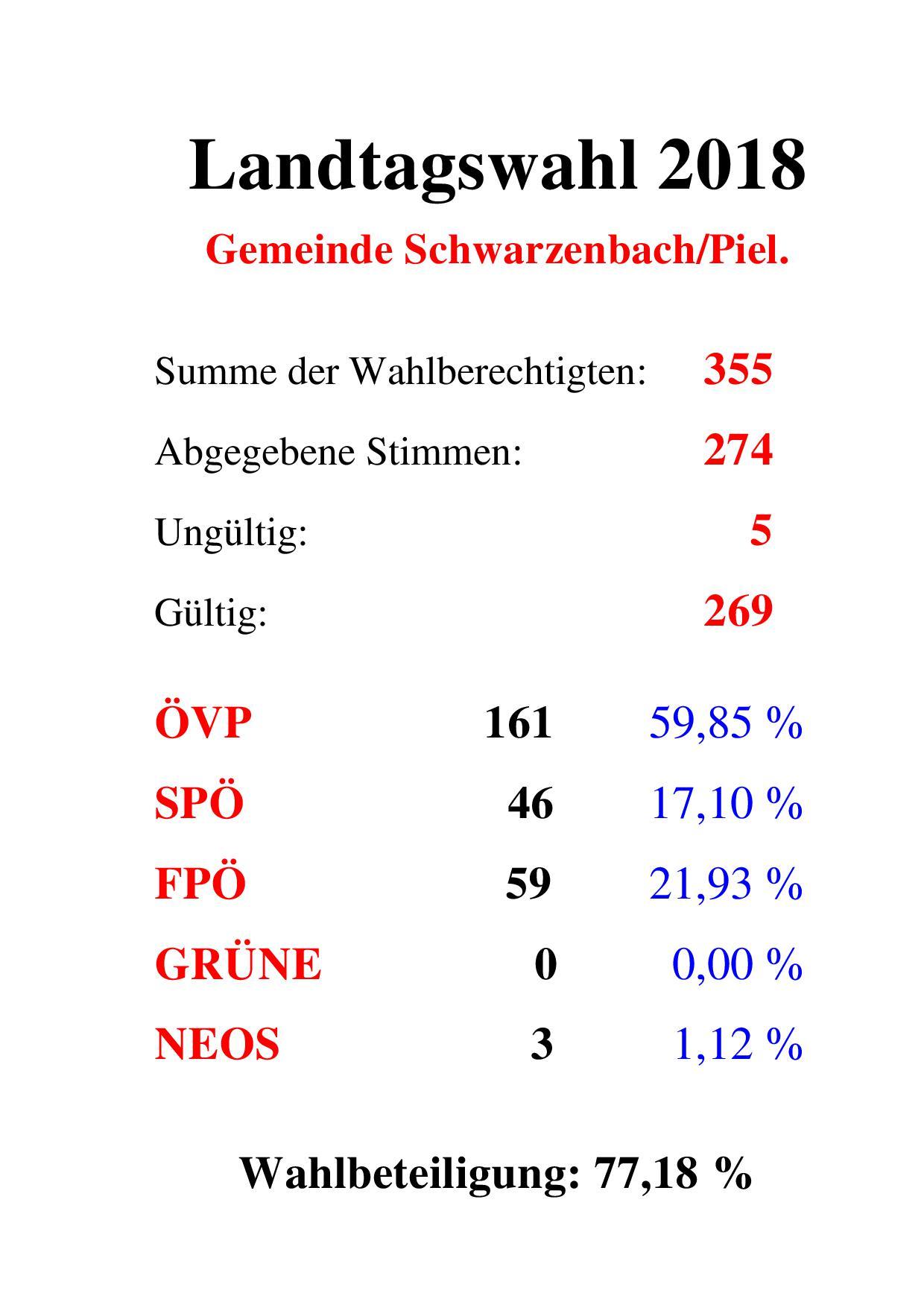 Landtagswahl Schwarzenbach