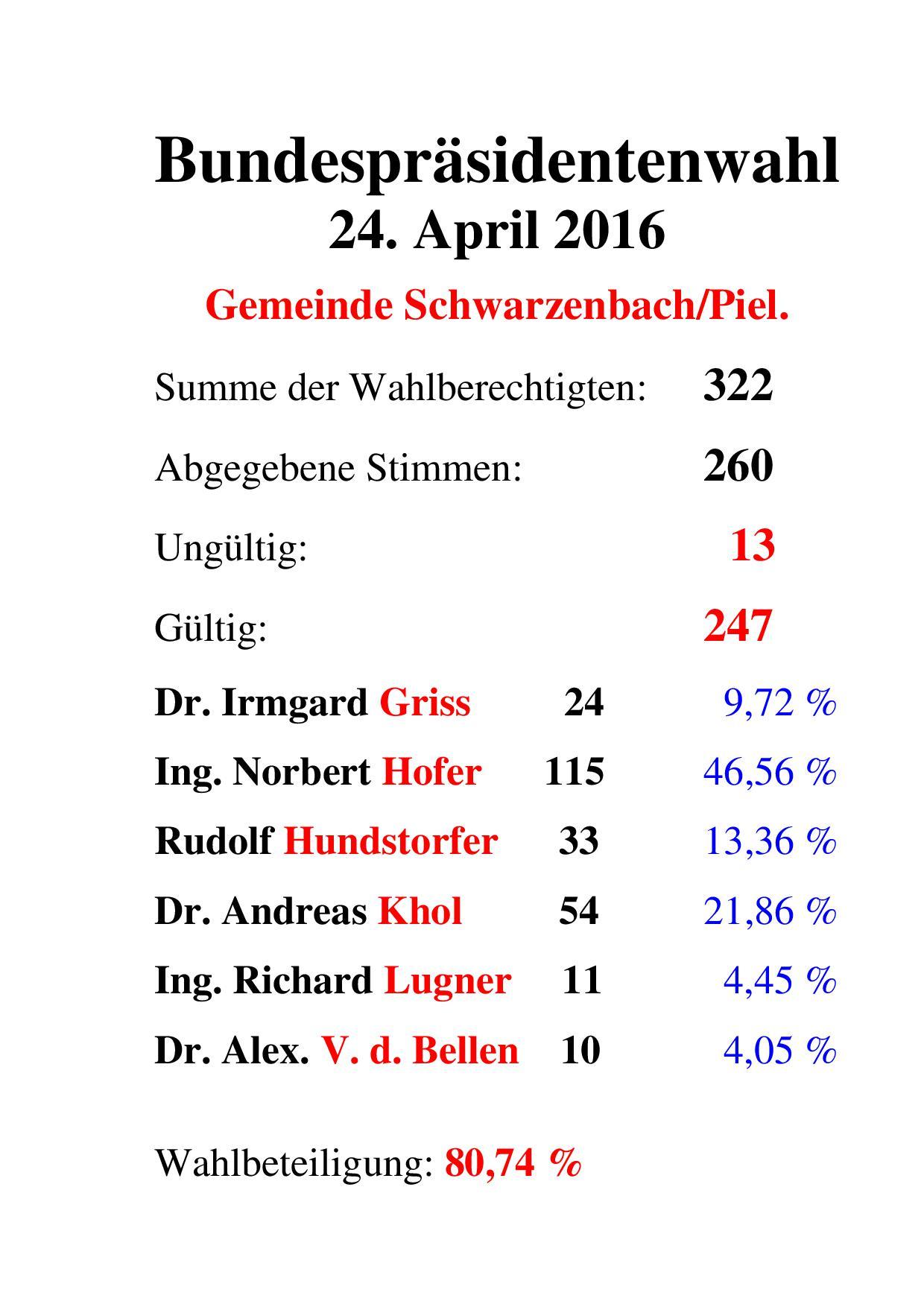 Bundespräsidentenwahl Schwarzenbach